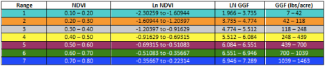 Ranges of NDVI and GGF Values used in Figures 28a and 28b Curve Development.