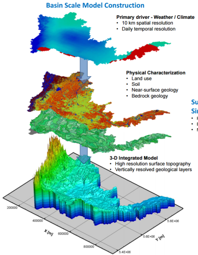 A look at the SSRB as broken down by HydroGeoSphere modelling.